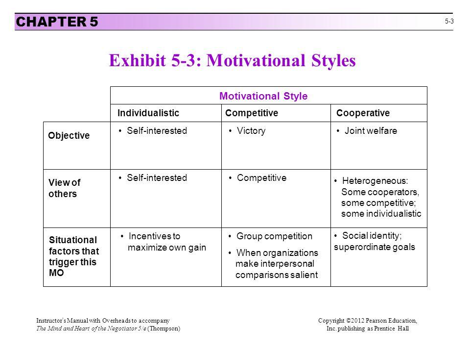Exhibit 5-3: Motivational Styles