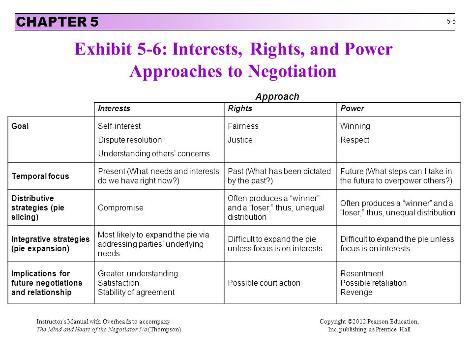 Exhibit 5-6: Interests, Rights, and Power Approaches to Negotiation