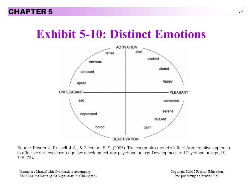 Exhibit 5-10: Distinct Emotions