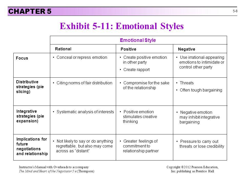 Exhibit 5-11: Emotional Styles