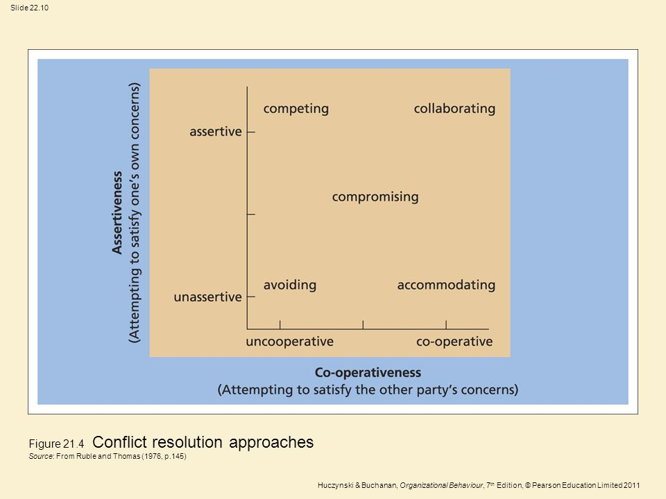 Figure 21.4 Conflict resolution approaches
