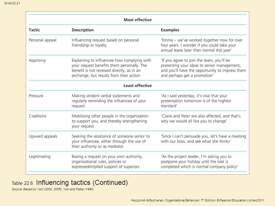 Table 22.6 Influencing tactics (Continued)