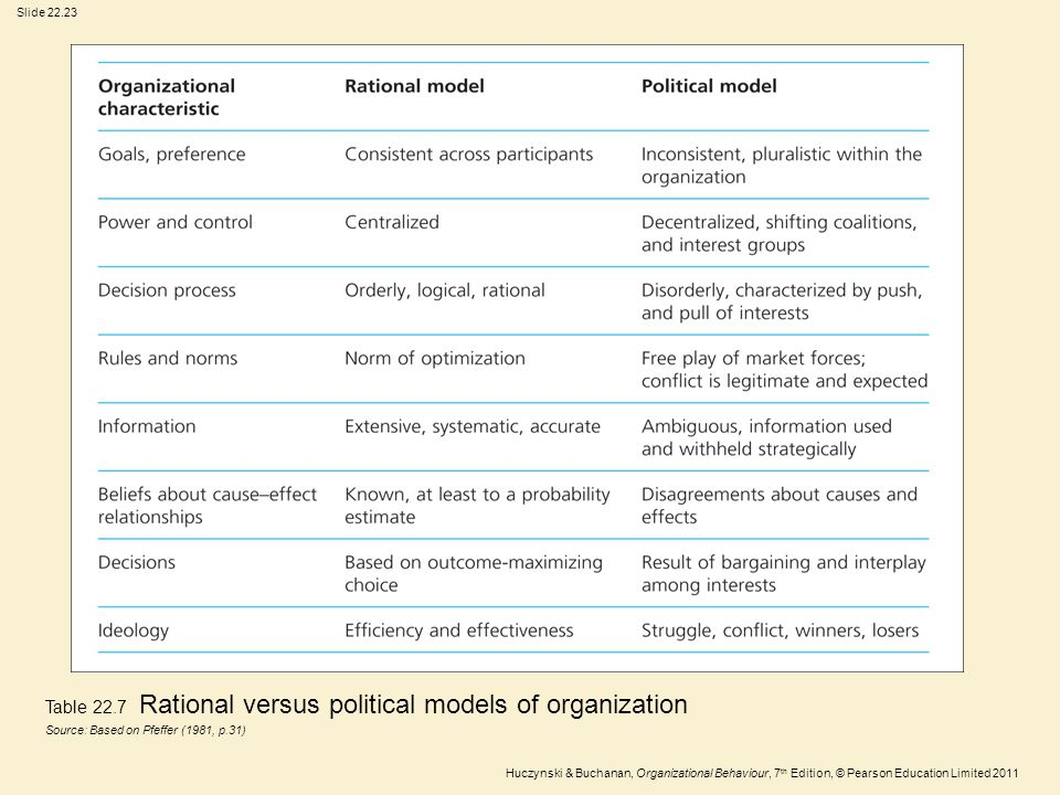 Table 22.7 Rational versus political models of organization