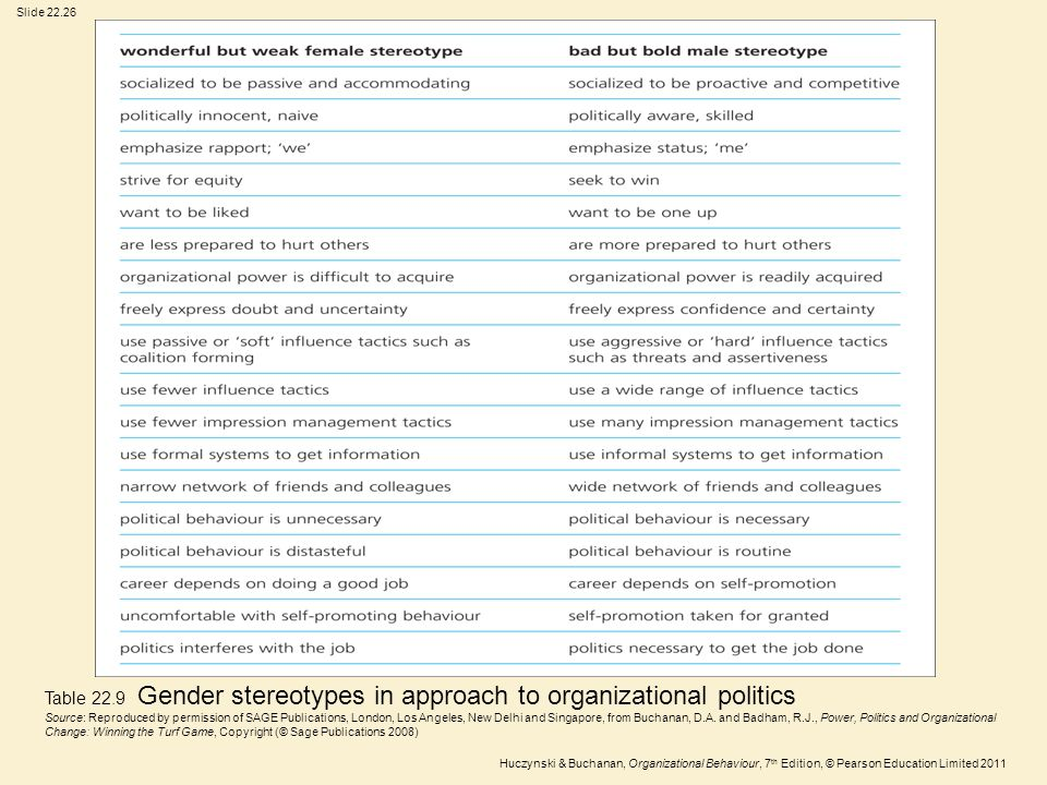 Table 22.9 Gender stereotypes in approach to organizational politics