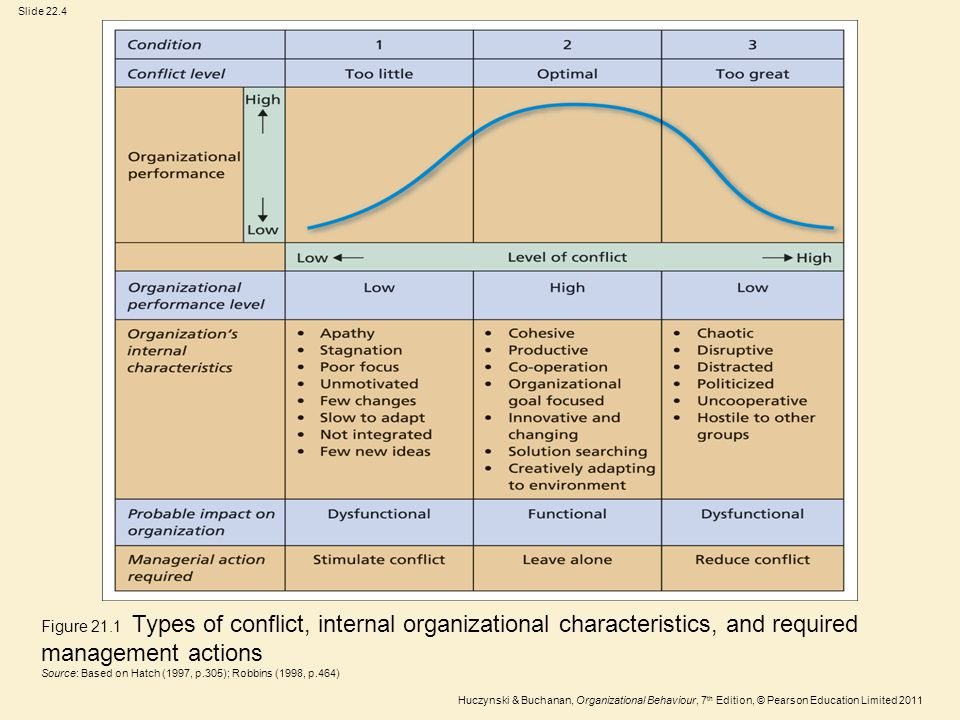 Figure 21.1 Types of conflict, internal organizational characteristics, and required
