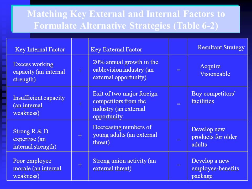Matching Key External and Internal Factors to Formulate Alternative Strategies (Table 6-2)