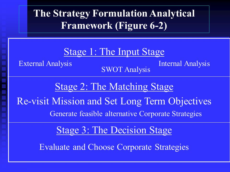 The Strategy Formulation Analytical Framework (Figure 6-2)