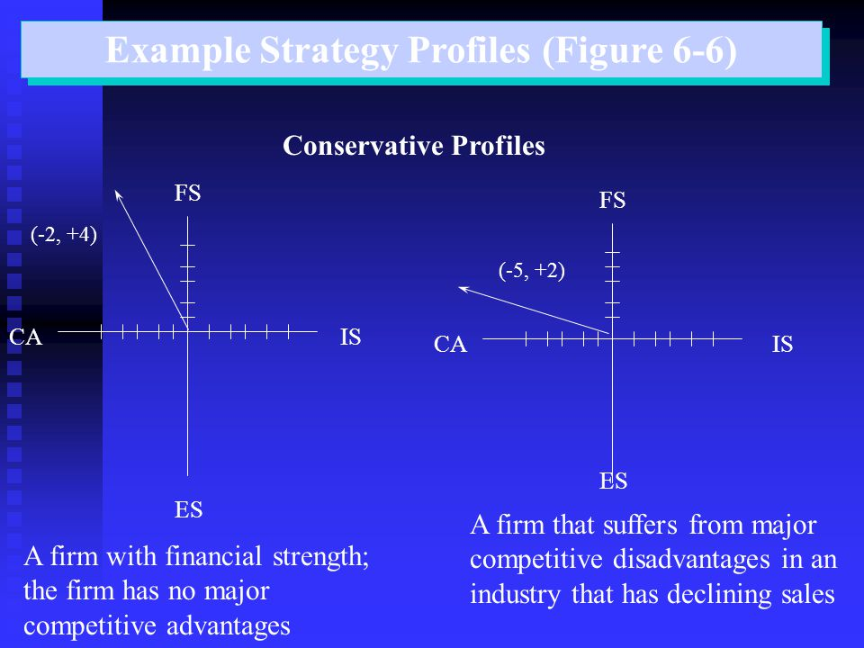 Example Strategy Profiles (Figure 6-6) Conservative Profiles