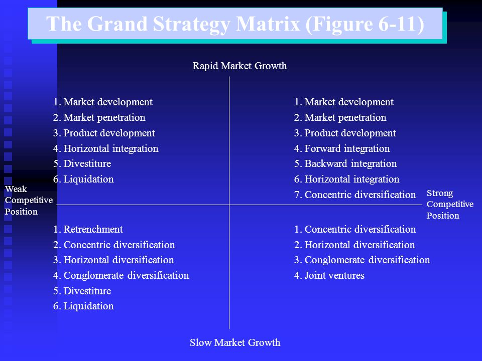 The Grand Strategy Matrix (Figure 6-11)
