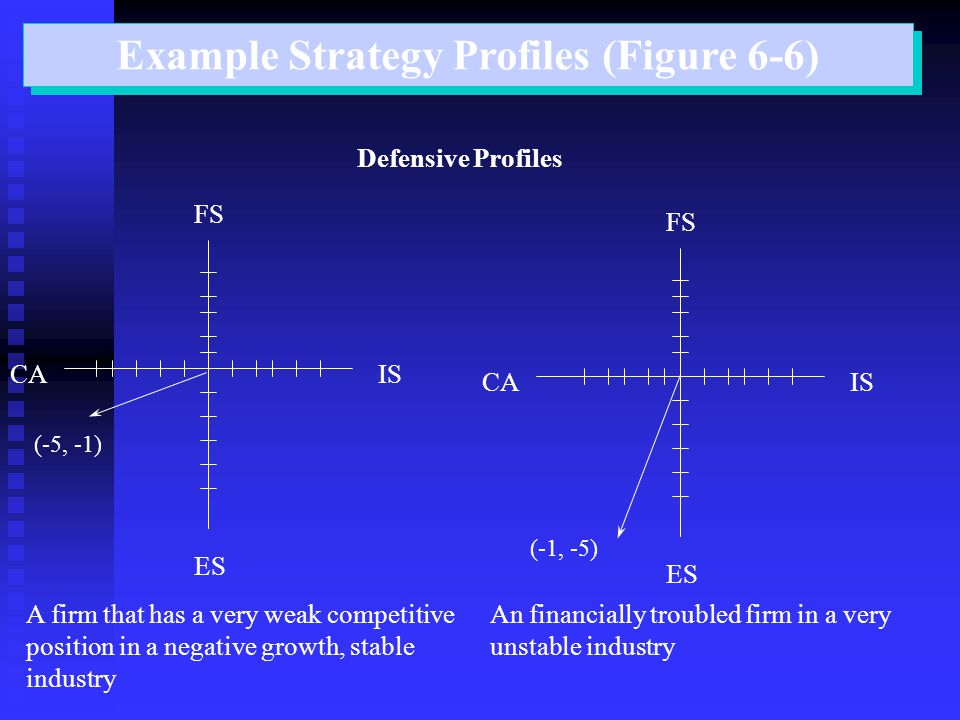 Example Strategy Profiles (Figure 6-6)