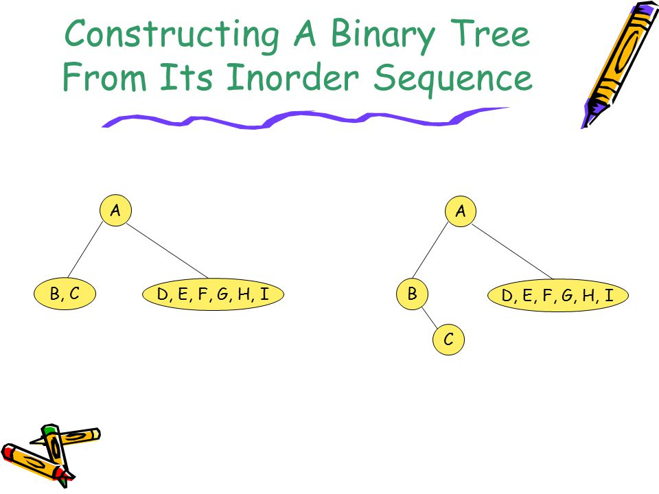 Constructing A Binary Tree From Its Inorder Sequence