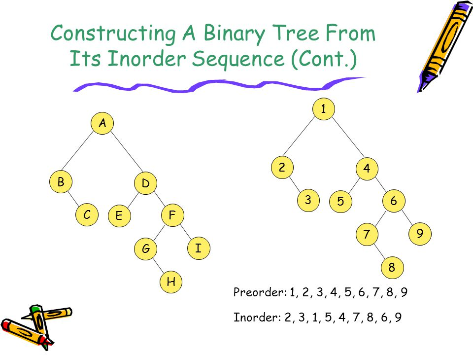Constructing A Binary Tree From Its Inorder Sequence (Cont.)