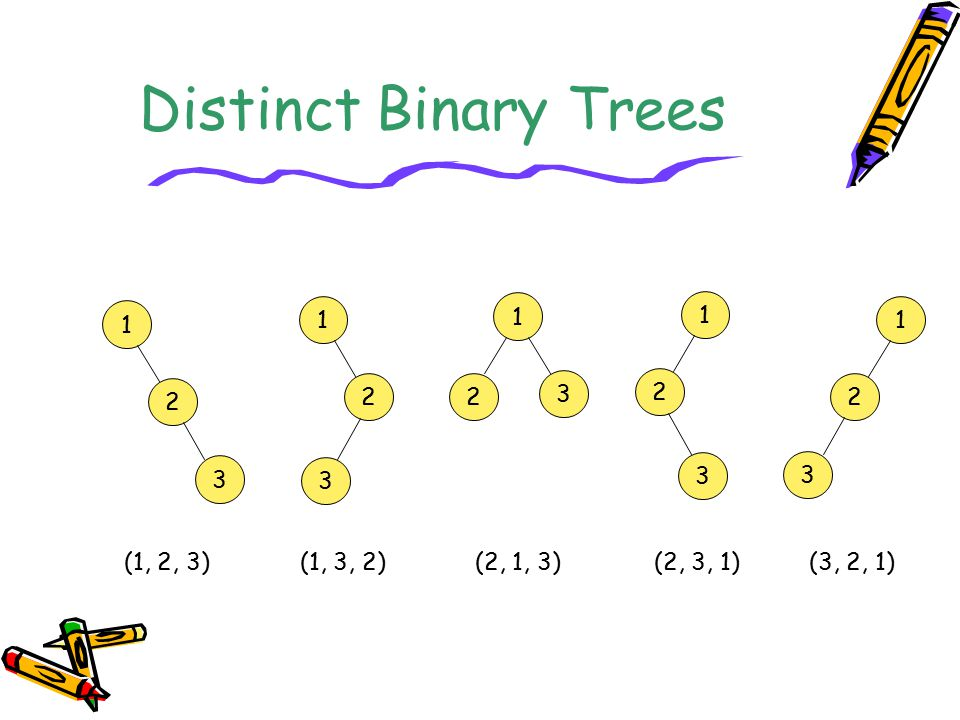 Distinct Binary Trees 1 1 1 1 1 2 2 3 2 2 2 3 3 3 3 (1, 2, 3)