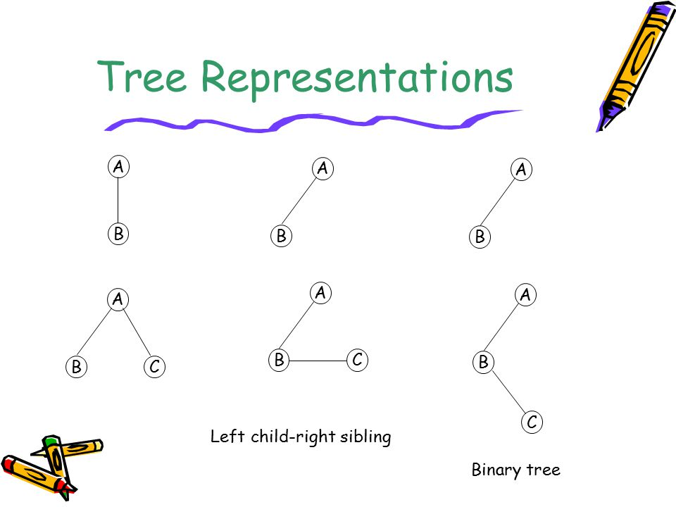 Tree Representations A A A B B B A A A B C B B C C