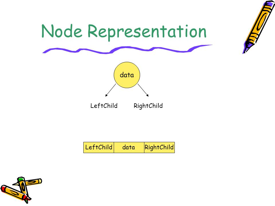 Node Representation data LeftChild RightChild LeftChild data