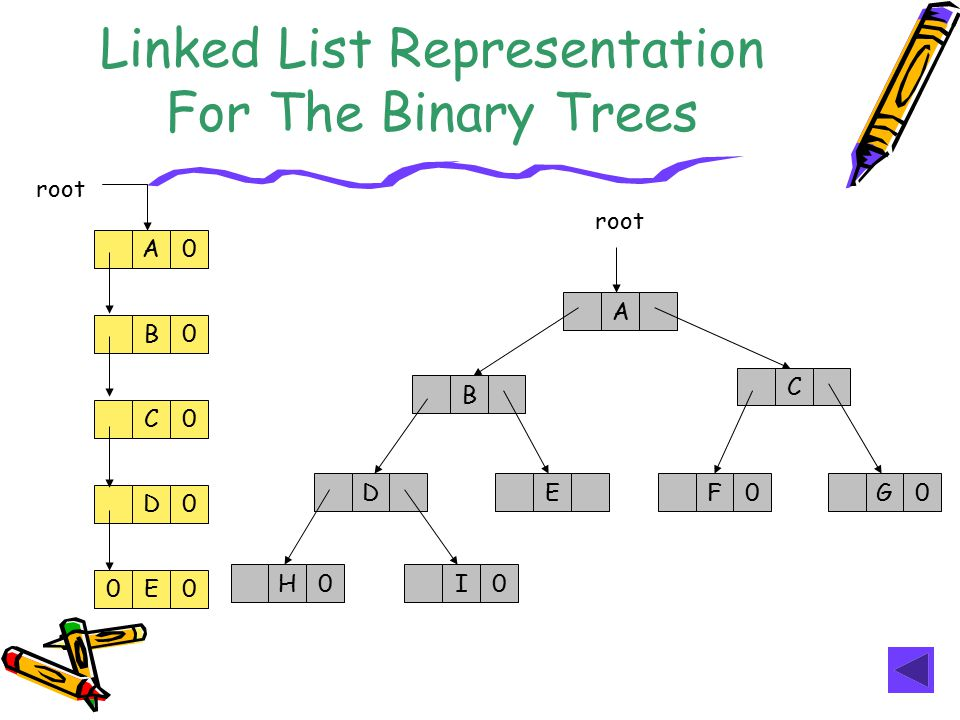 Linked List Representation For The Binary Trees