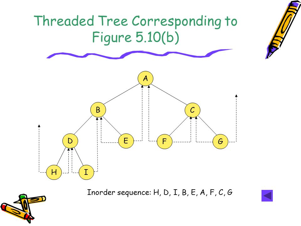 Threaded Tree Corresponding to Figure 5.10(b)