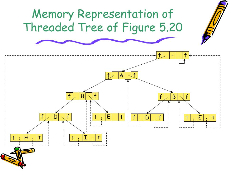 Memory Representation of Threaded Tree of Figure 5.20