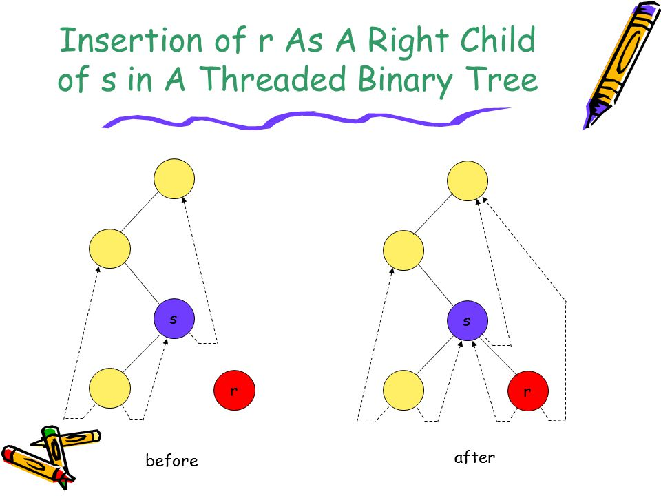 Insertion of r As A Right Child of s in A Threaded Binary Tree