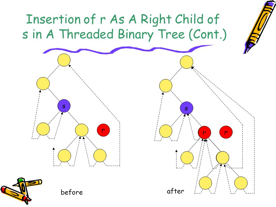 Insertion of r As A Right Child of s in A Threaded Binary Tree (Cont.)