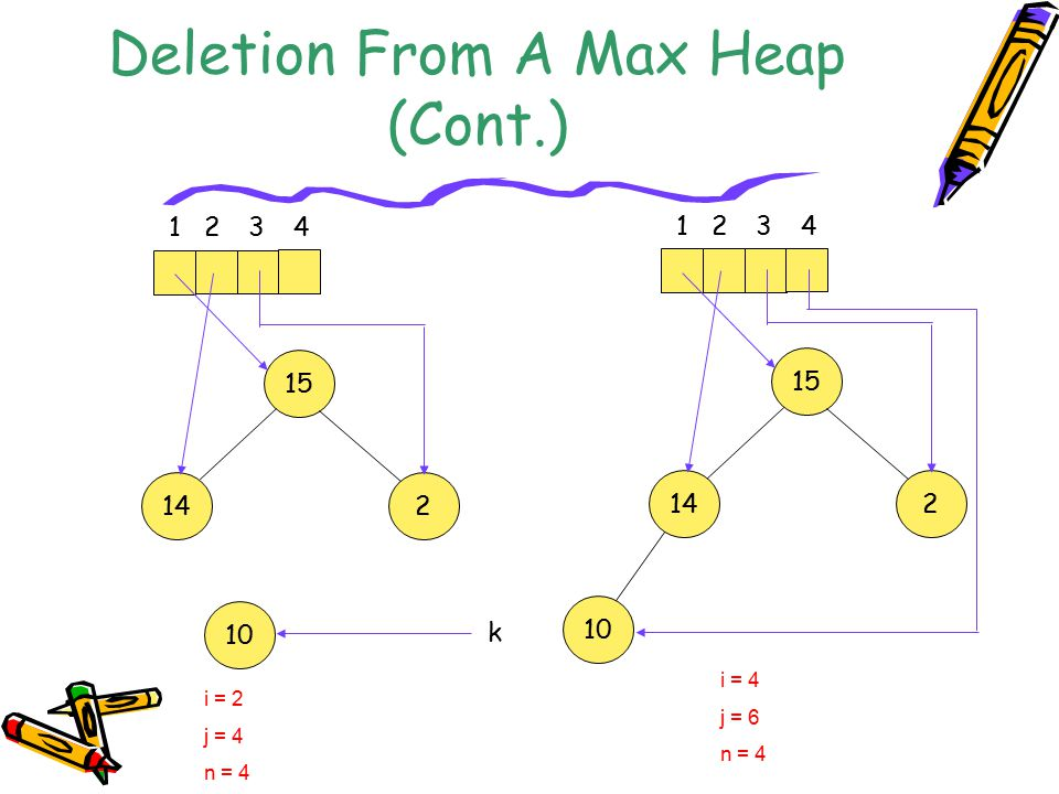Deletion From A Max Heap (Cont.)