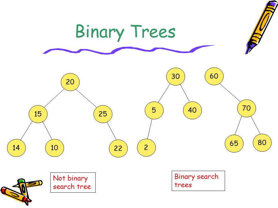 Binary Trees 30 60 20 70 5 40 15 25 65 80 14 10 22 2 Binary search trees Not binary search tree