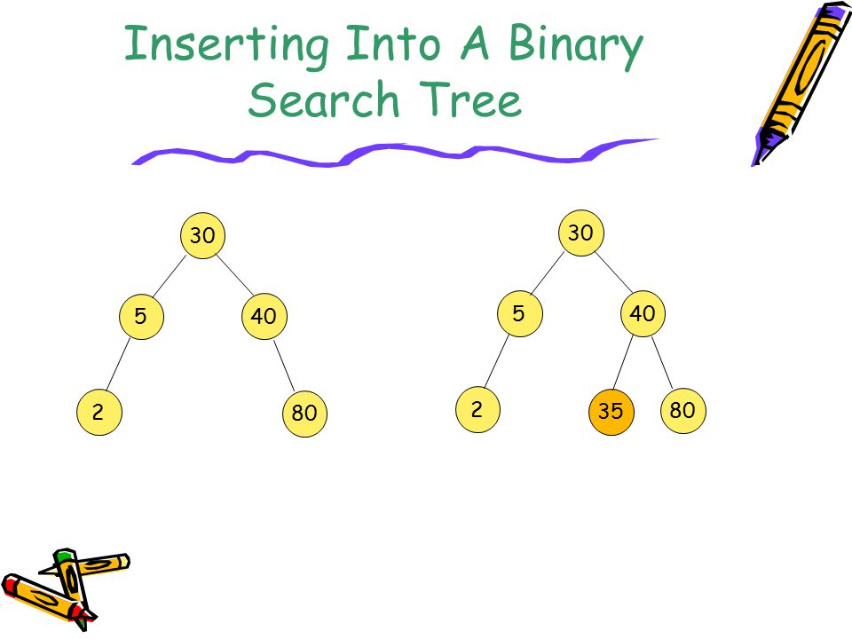 Inserting Into A Binary Search Tree