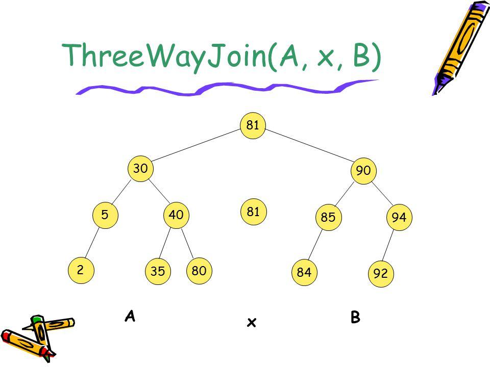 ThreeWayJoin(A, x, B) 81 30 90 81 5 40 85 94 2 35 80 84 92 A B x