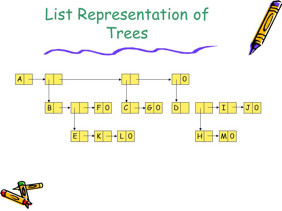 List Representation of Trees
