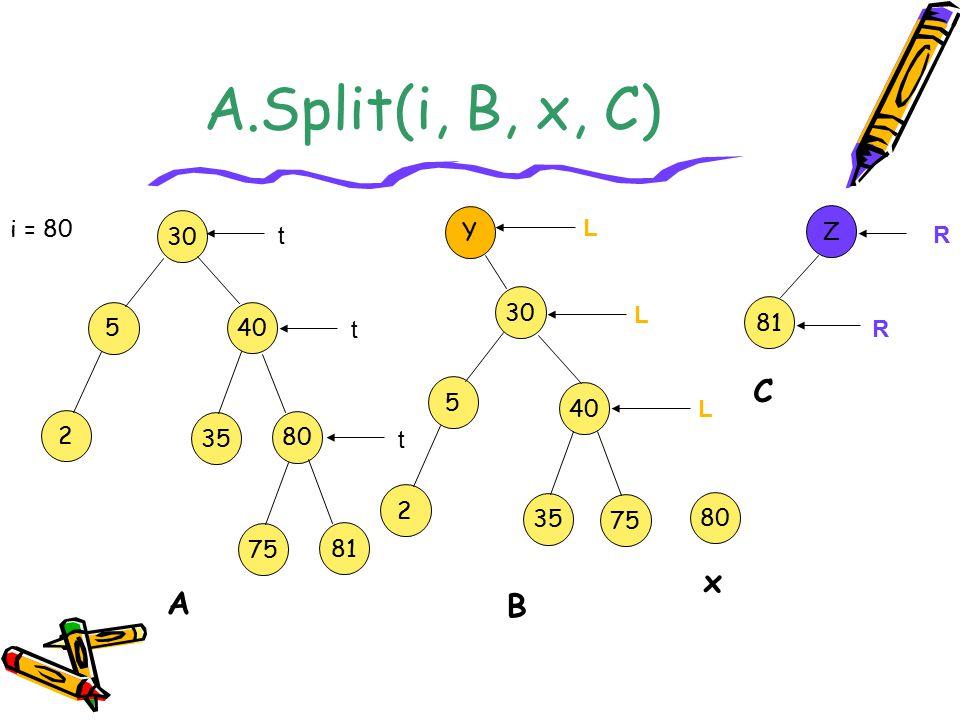 A.Split(i, B, x, C) C x A B i = 80 30 Y L Z t R 30 5 40 L 81 t R 5 40