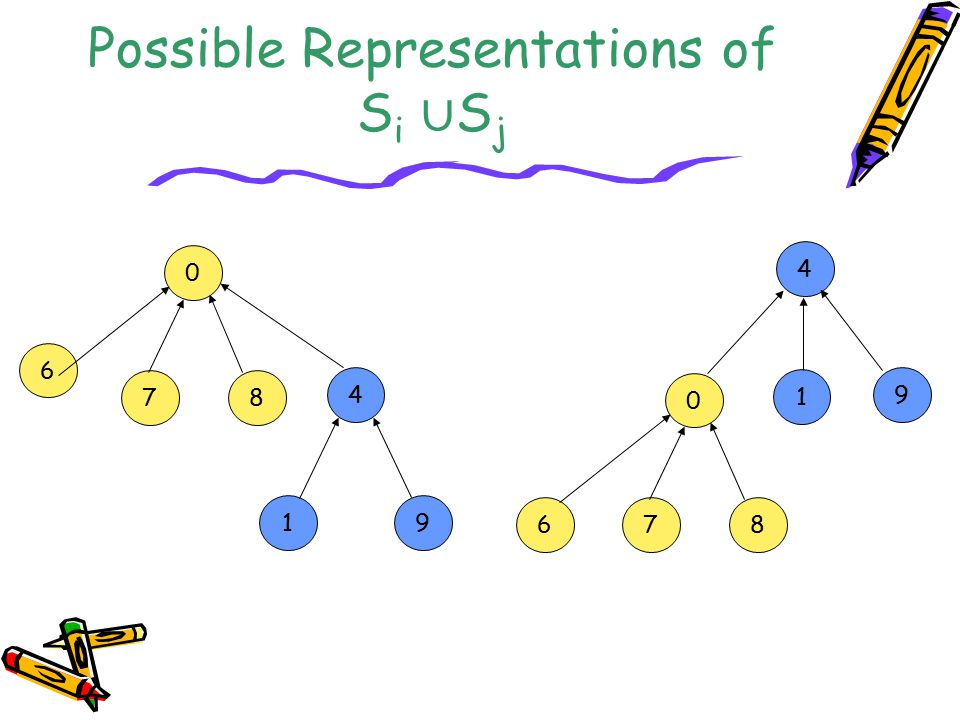 Possible Representations of Si ∪Sj