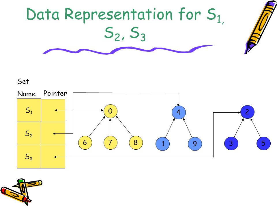 Data Representation for S1, S2, S3