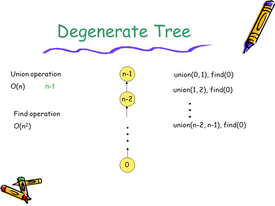 Degenerate Tree n-1 Union operation union(0, 1), find(0) O(n) n-1
