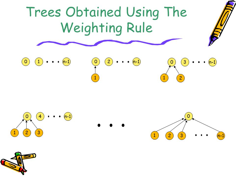 Trees Obtained Using The Weighting Rule