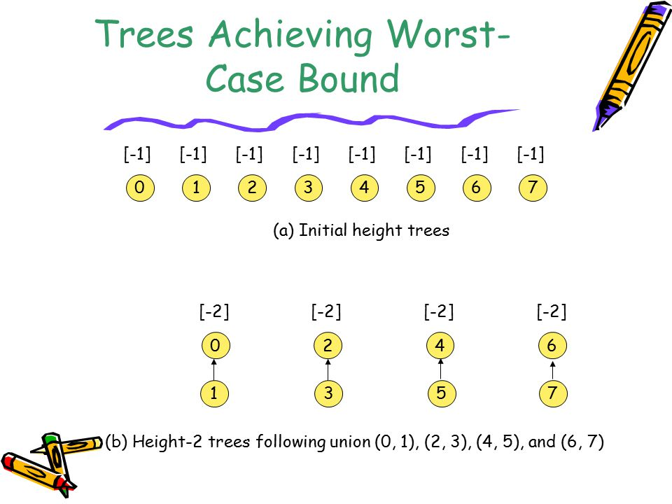 Trees Achieving Worst-Case Bound