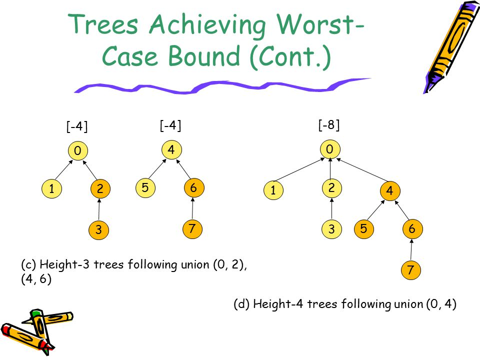 Trees Achieving Worst-Case Bound (Cont.)