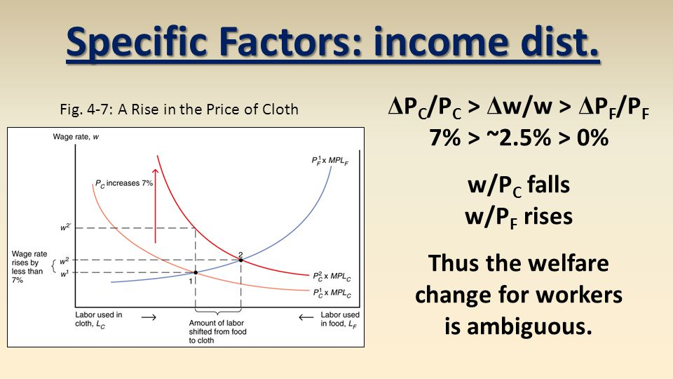 Specific Factors: income dist. ΔPC/PC > Δw/w > ΔPF/PF