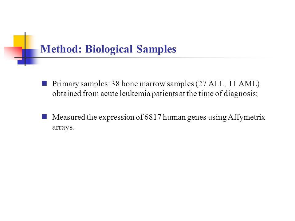 Method: Biological Samples