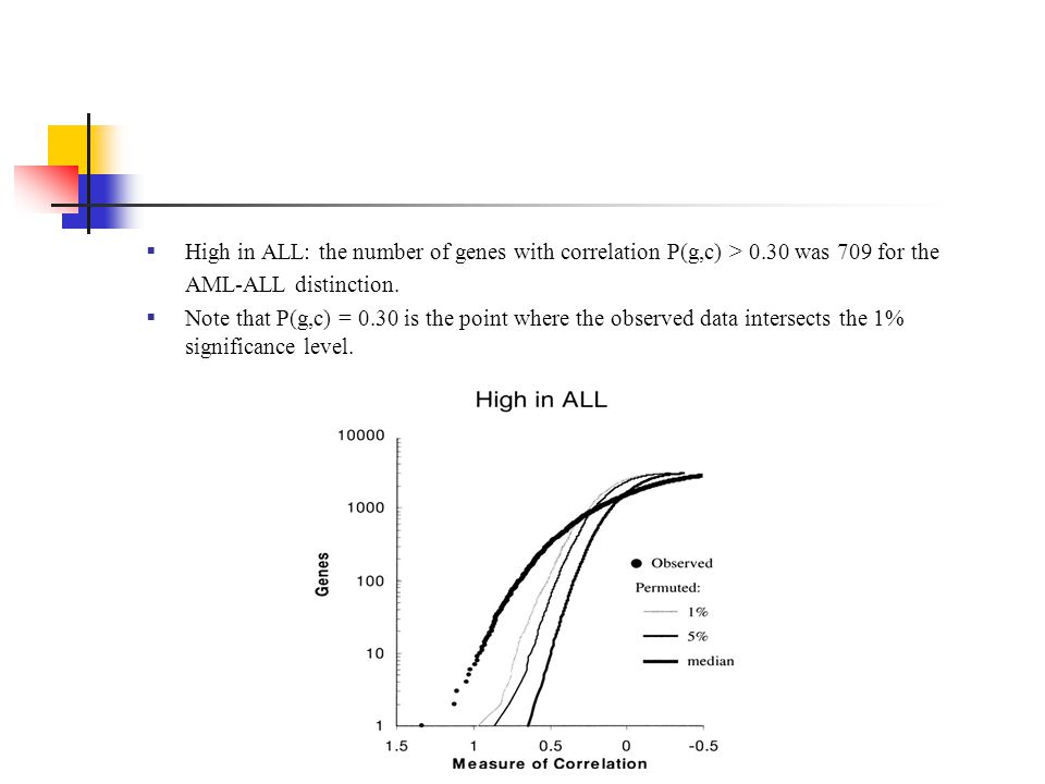 High in ALL: the number of genes with correlation P(g,c) > 0