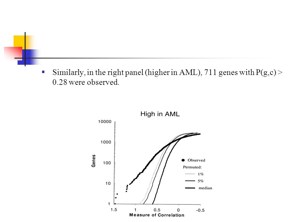 Similarly, in the right panel (higher in AML), 711 genes with P(g,c) > 0.28 were observed.