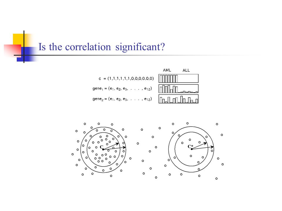Is the correlation significant
