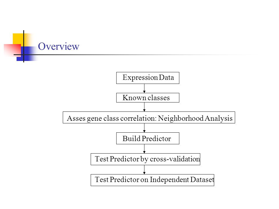 Overview Expression Data Known classes