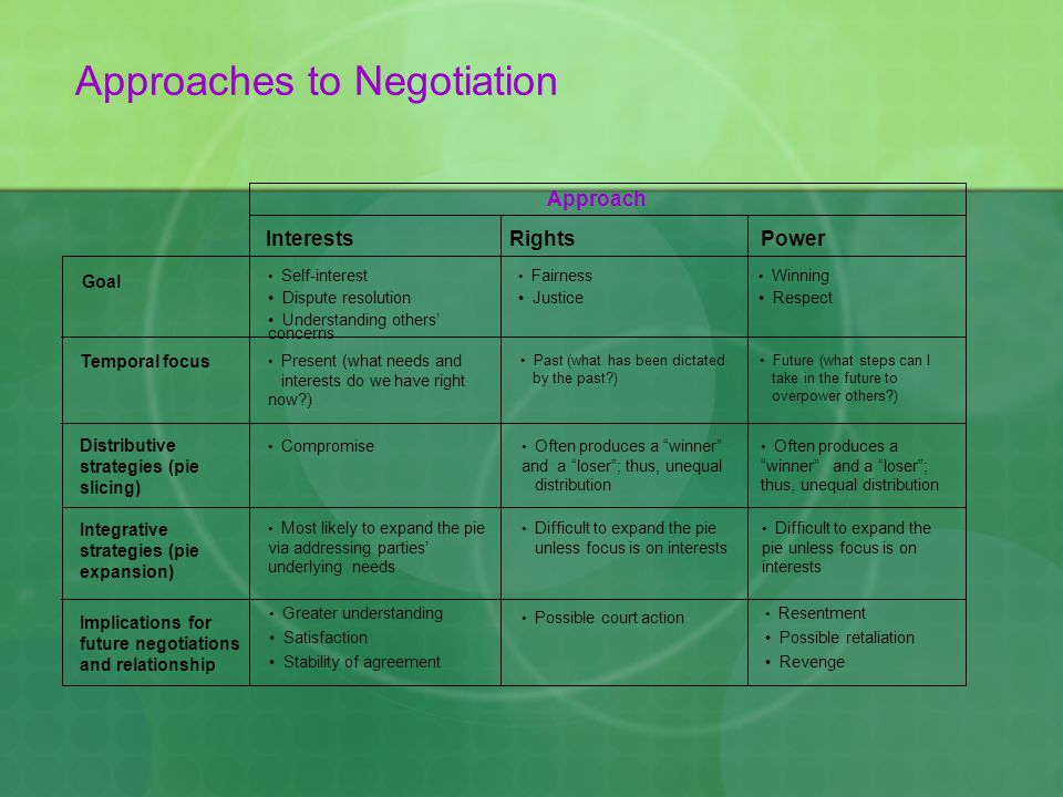 Approaches to Negotiation