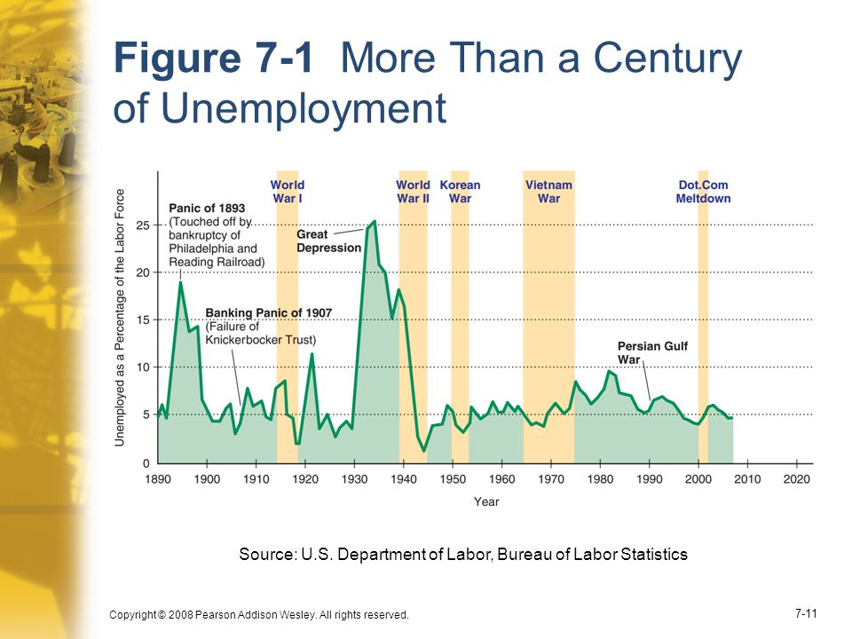 Figure 7-1 More Than a Century of Unemployment