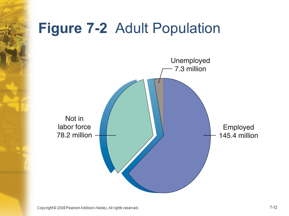 Figure 7-2 Adult Population