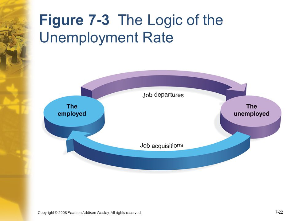 Figure 7-3 The Logic of the Unemployment Rate
