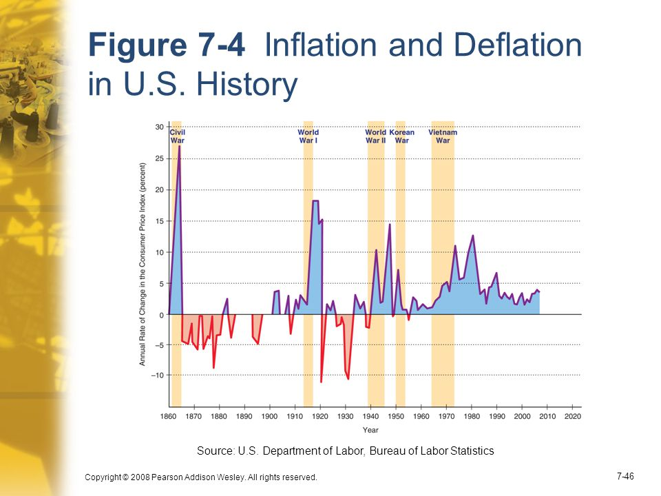 Figure 7-4 Inflation and Deflation in U.S. History
