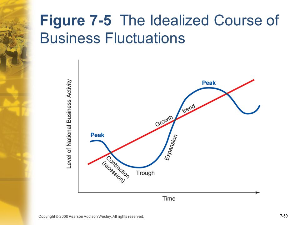 Figure 7-5 The Idealized Course of Business Fluctuations