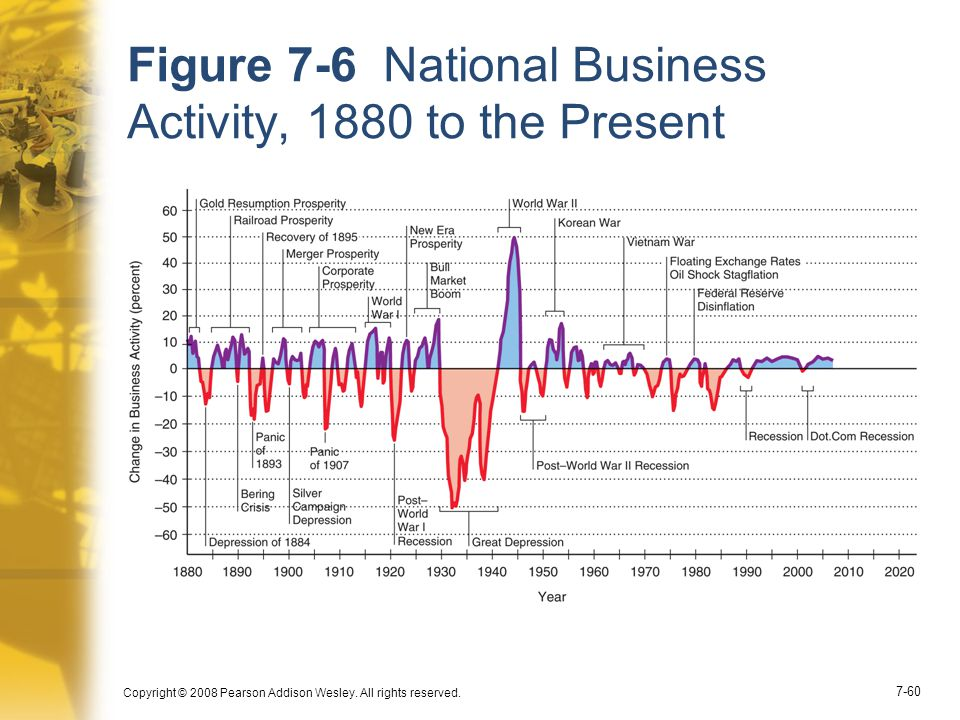 Figure 7-6 National Business Activity, 1880 to the Present