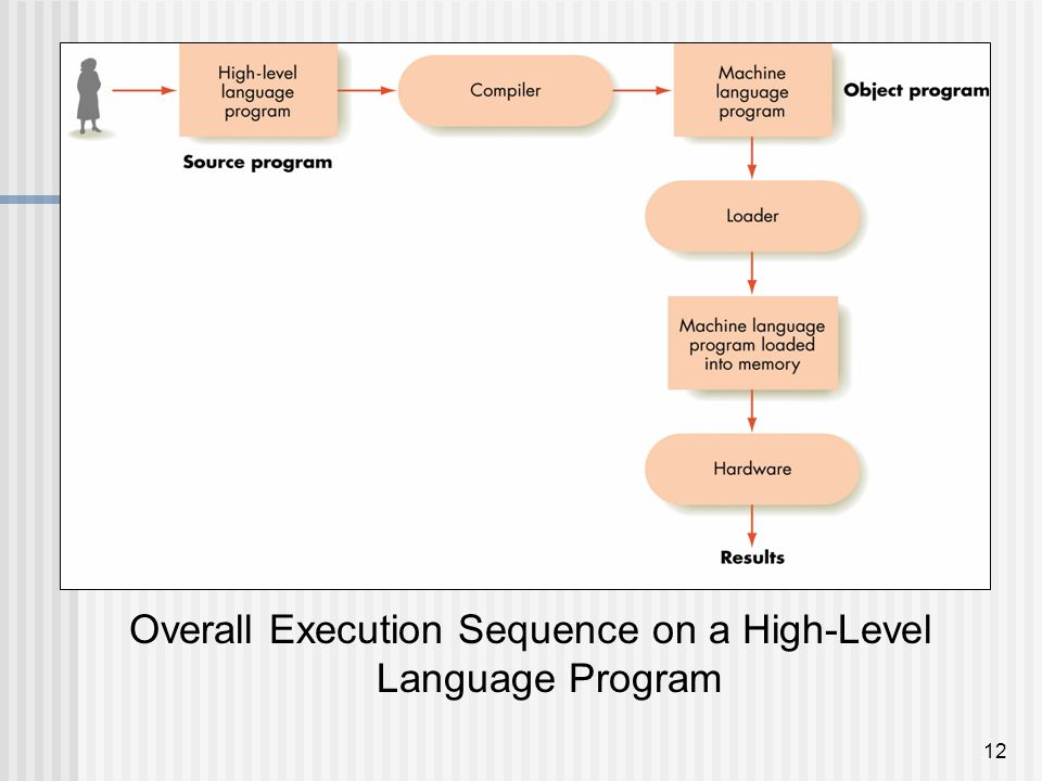 Overall Execution Sequence on a High-Level Language Program